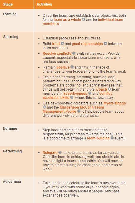Atividades de liderança para formação de diferentes grupos por etapas